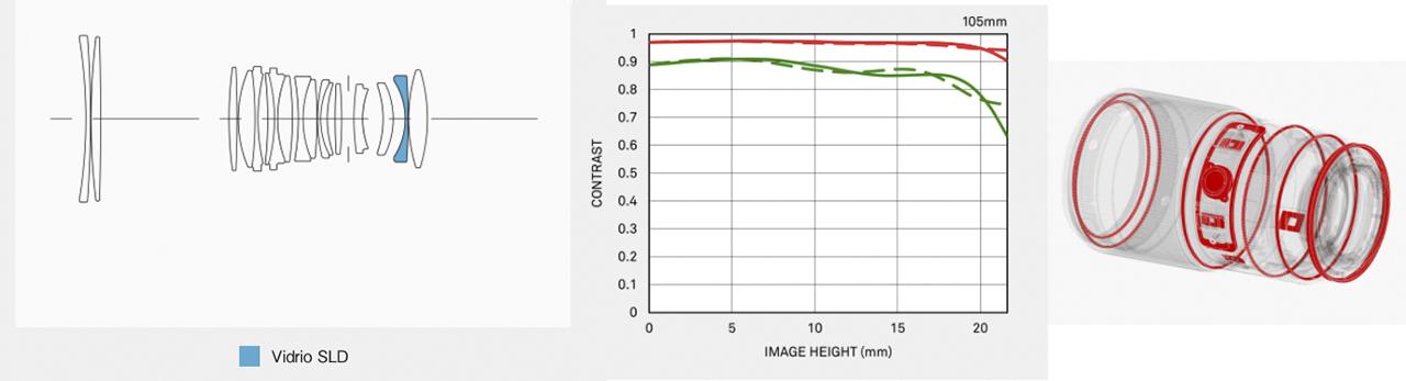 Sigma 105mm ƒ/2.8 DG DN Macro ART Specs