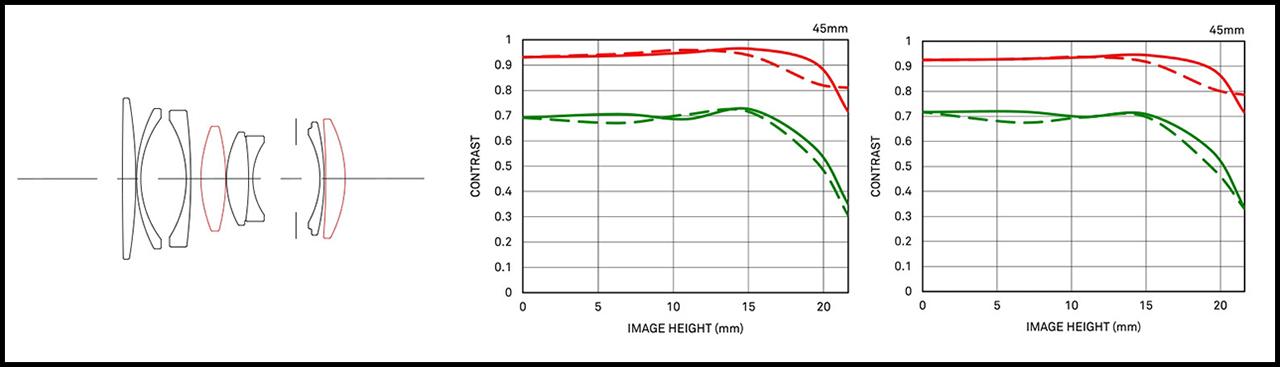 Sigma 45mm ƒ/2.8 DG DN Contemporary Specs